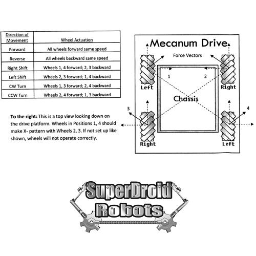 mecanum_drive_wheels_vectoring_robot