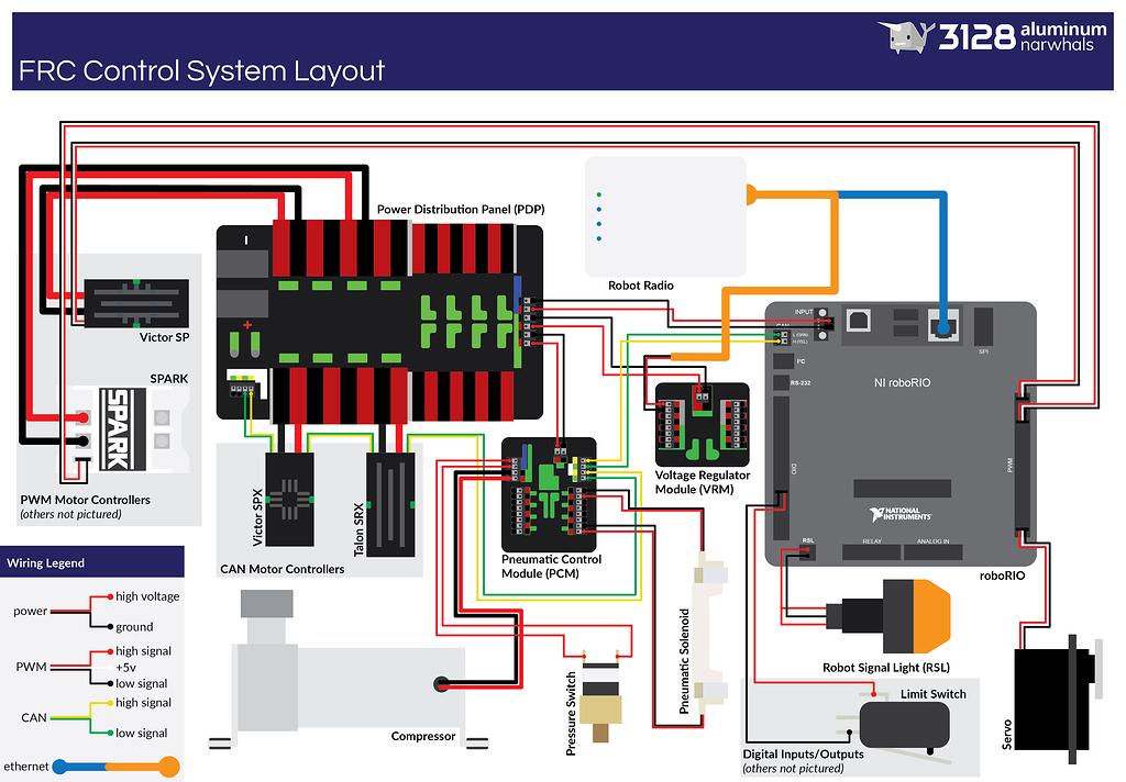 pic upgraded frc control system wiring diagram  cdmedia