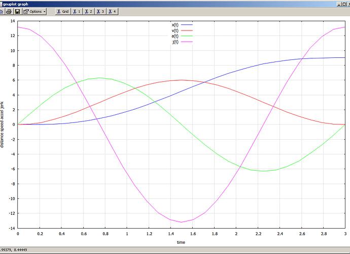 Sinusoidal Accel Profile.png