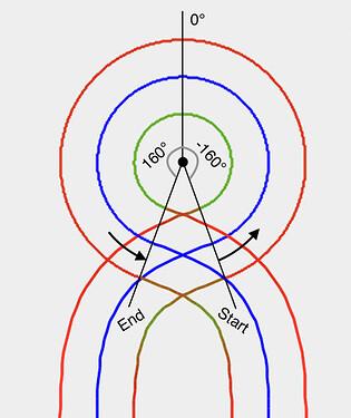 circle-rotations-slalom