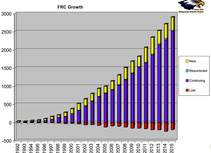 2015_FRC_Growth.png