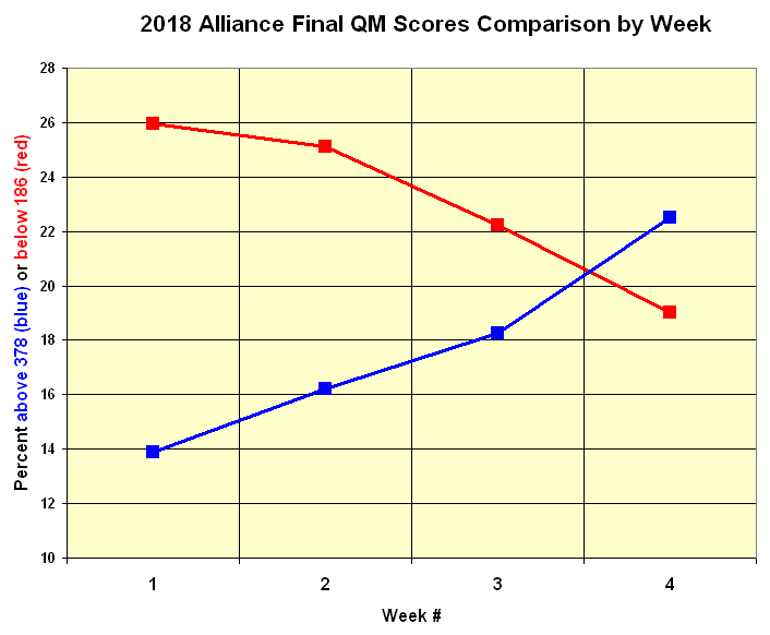 Weeks1-4 Alliance QM Scores Comparison by Week.png