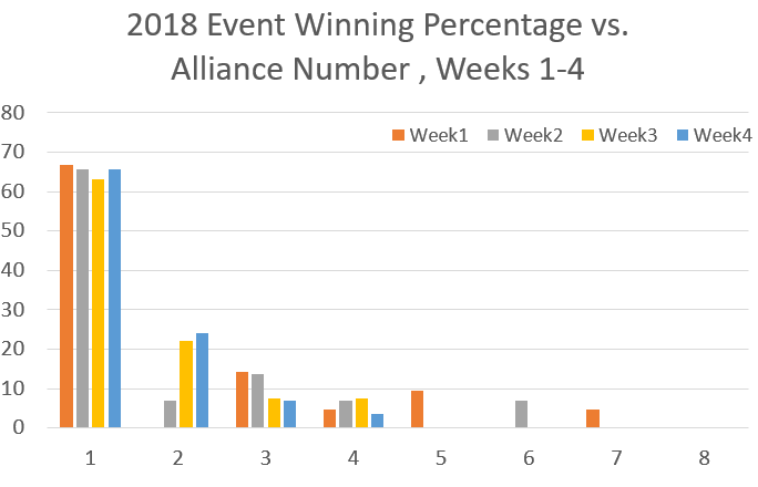 winning percentage 2018 w14.PNG
