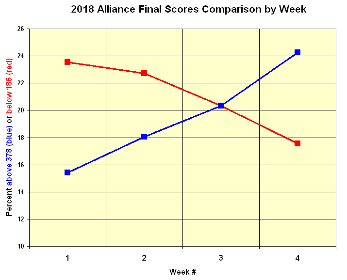 2018 Weeks1-4 Alliance Final Scores Comparison by Week.png