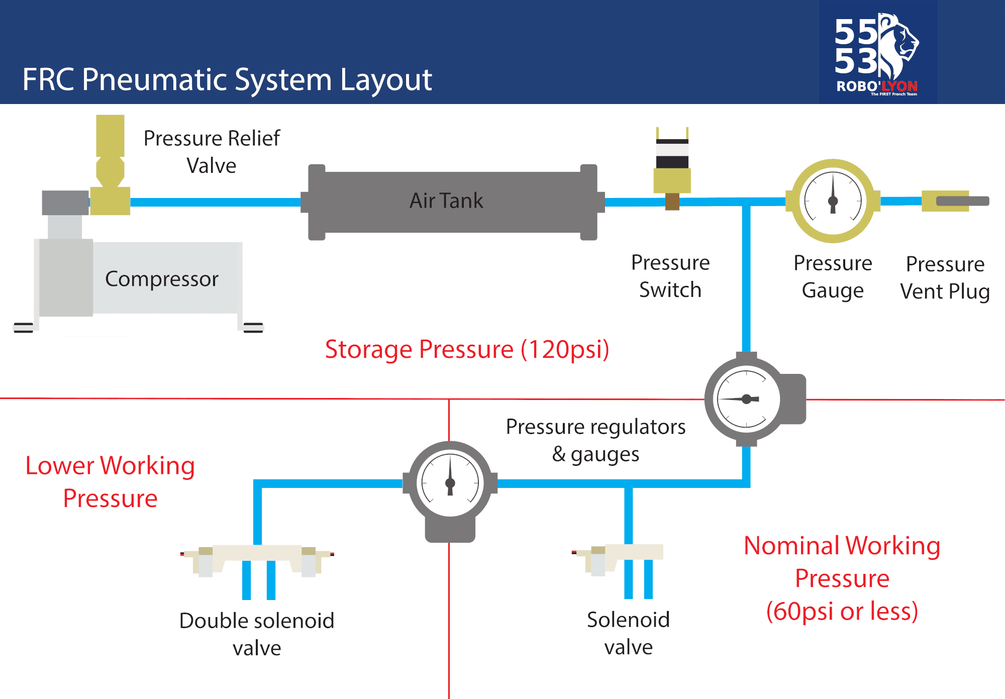 FRC Pneumatic System Diagram - Control System - Chief Delphi on