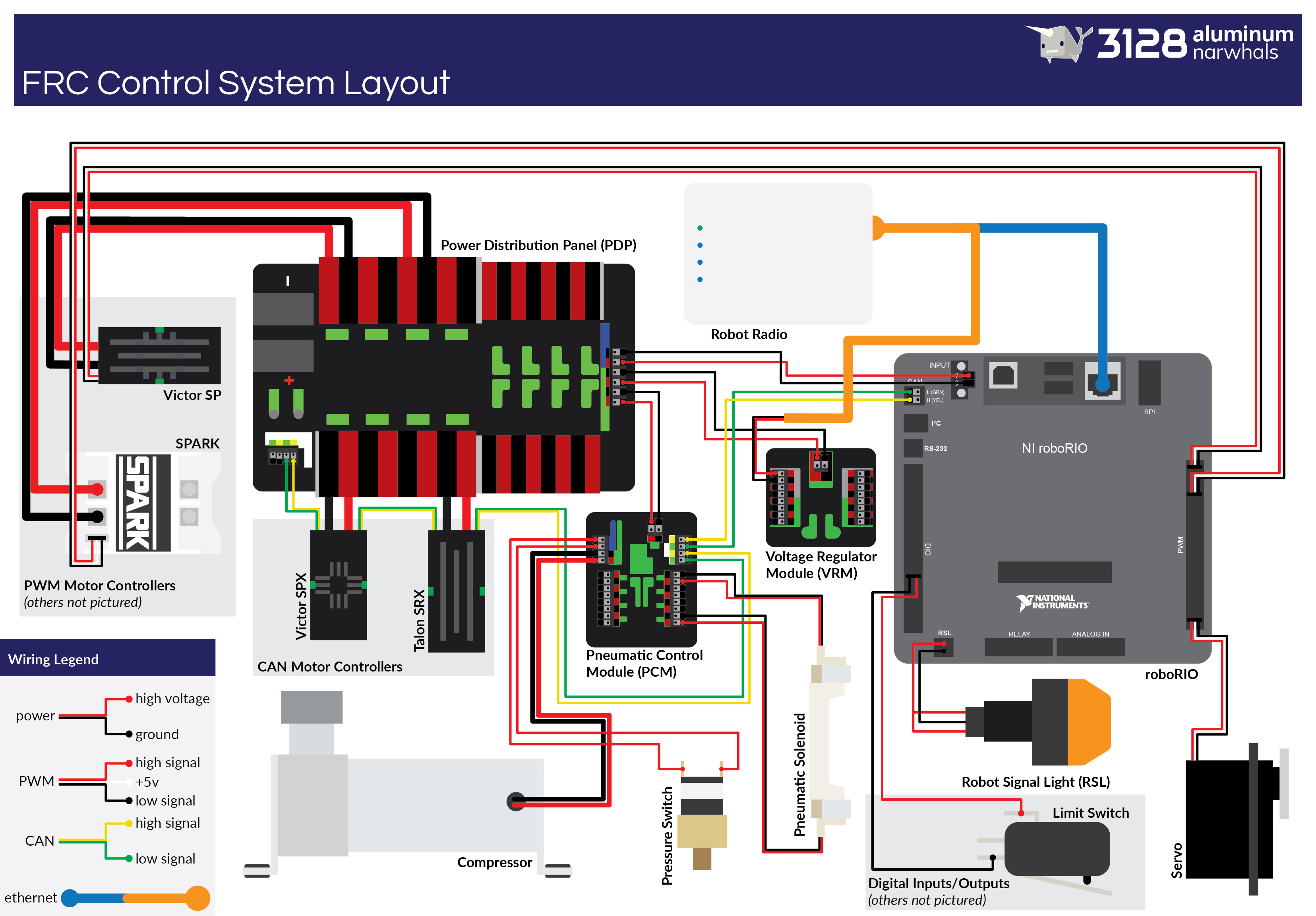 Control Wiring Diagram from www.chiefdelphi.com