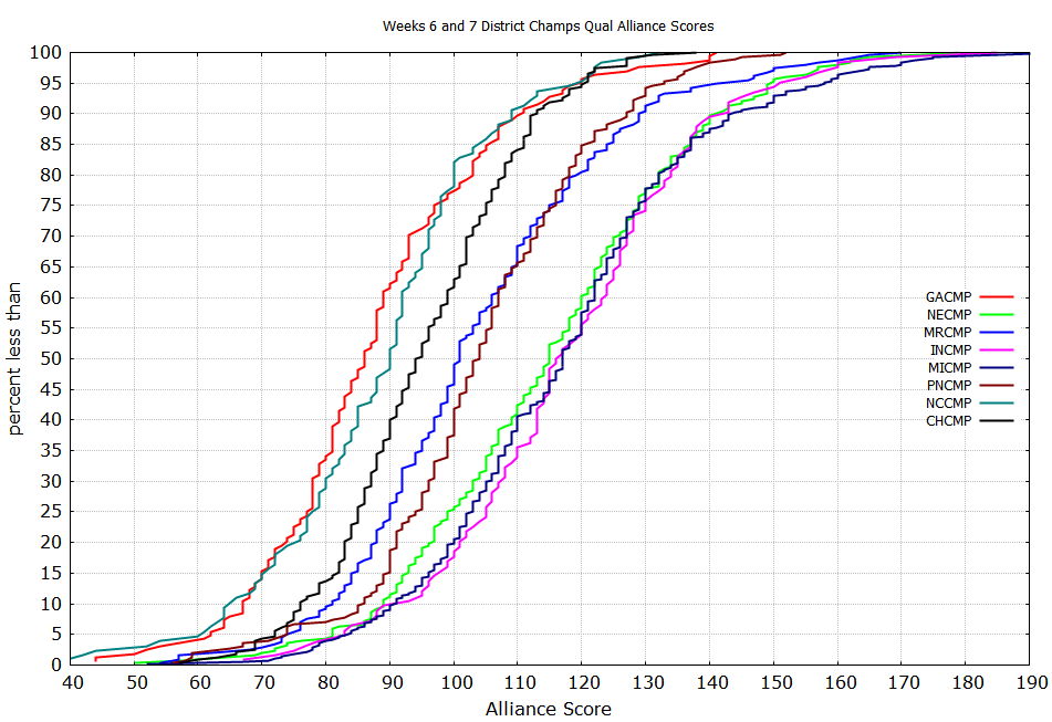 Weeks 6 and 7 District Champs Qual Alliance Score Plots.png
