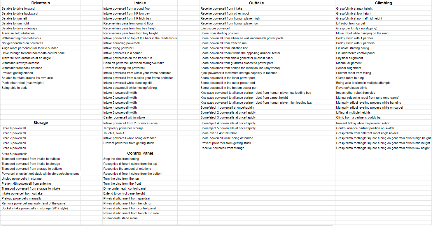 2020-01-07 00_18_37-Robot skillslist & Subsystem analysis - Google Spreadsheets