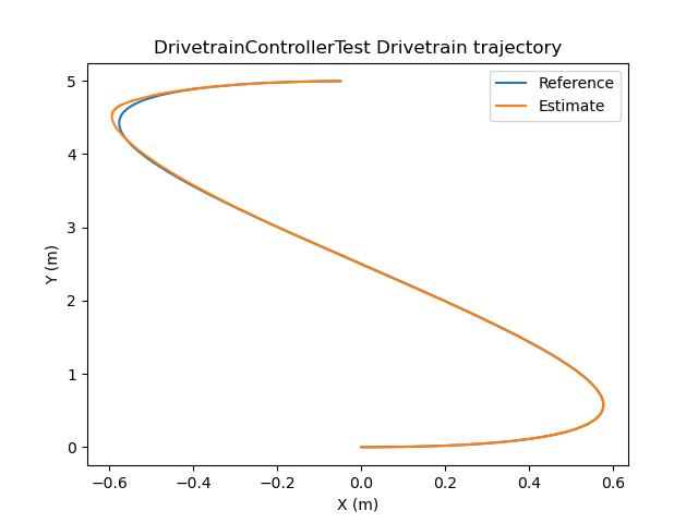sideways-trajectory