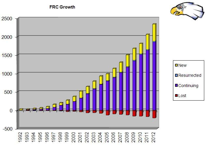 FRC-Growth-2012.jpg