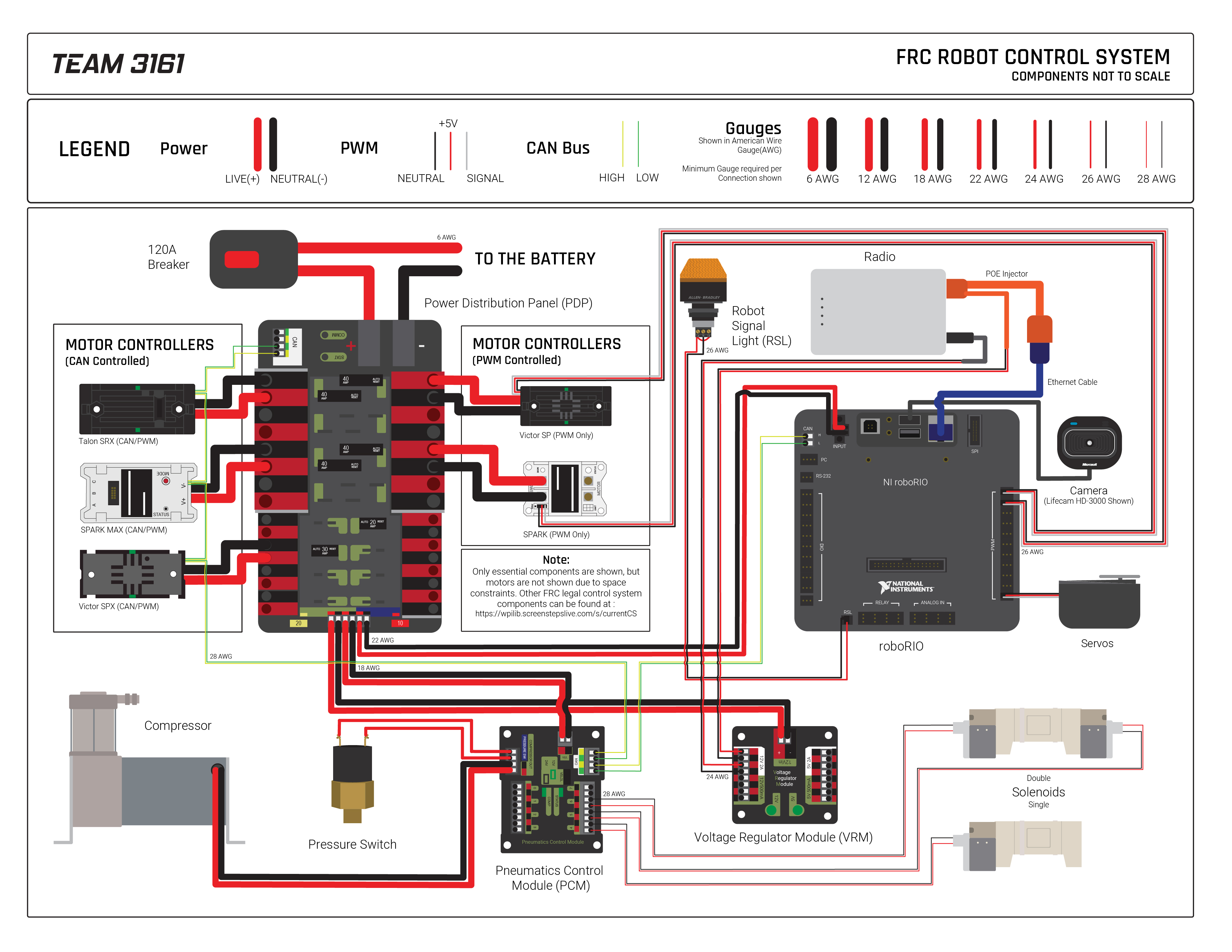 Control System Layout Infographic - Electrical - Chief Delphi on