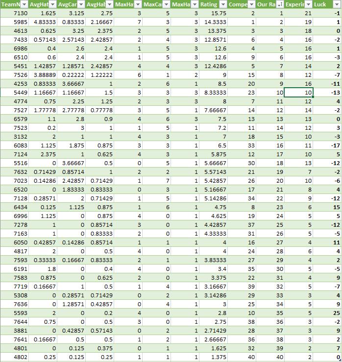 frc data