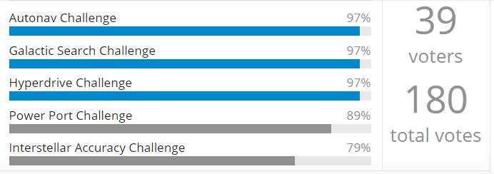 poll112