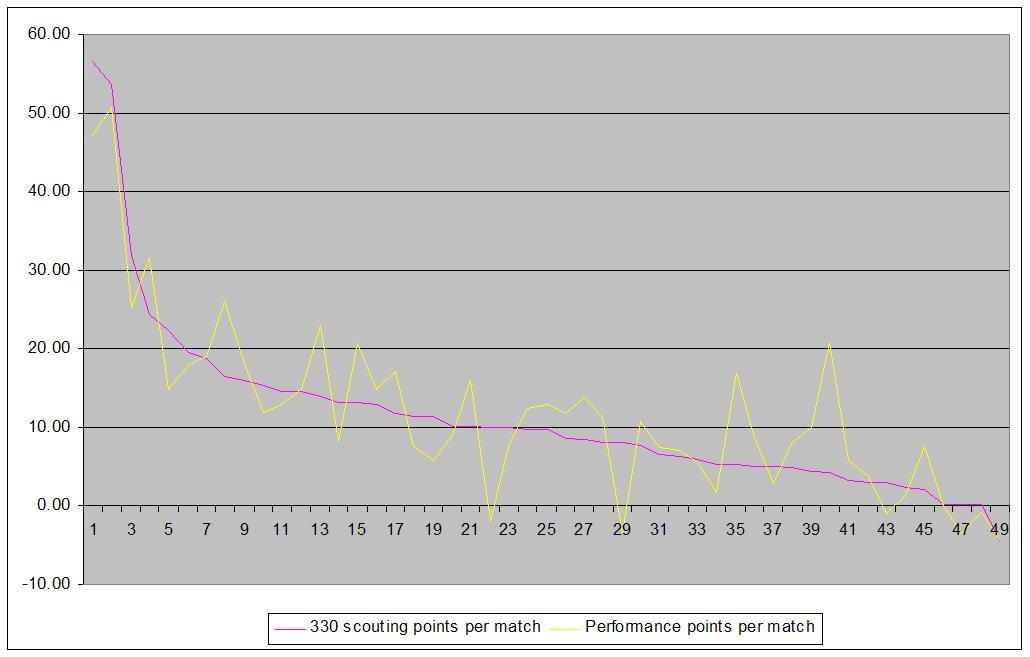 performance_vs_scouting.JPG