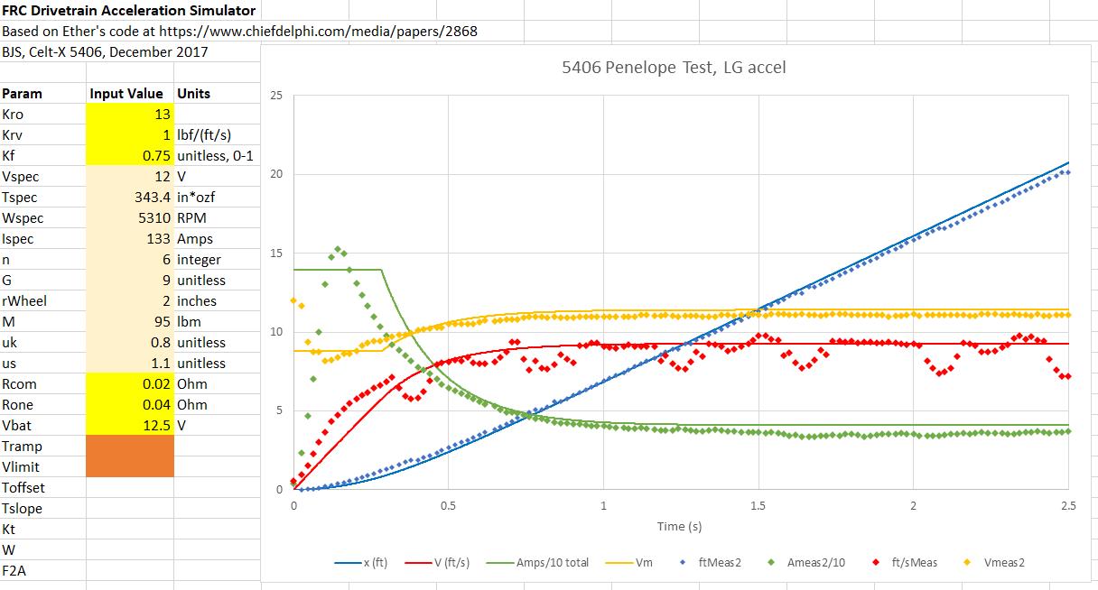 5406 Penelope Data Comparison.PNG