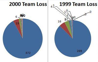 TeamLossByExperience1999-2000.jpg